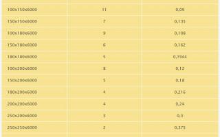 Kolik dřeva je v krychli? Tabulky s množstvím v kusech a výpočtovým vzorcem | Green-Pages.info