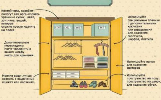 Jak vyčistit skříň: tajemství dokonalého šatníku | Green-Pages.info